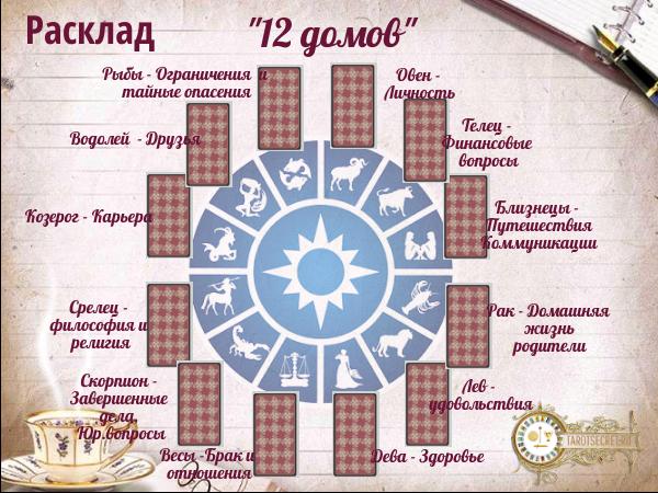 расклад на картах таро 12 домов, гадание таро, таро секретов